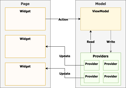 The architecture of the app